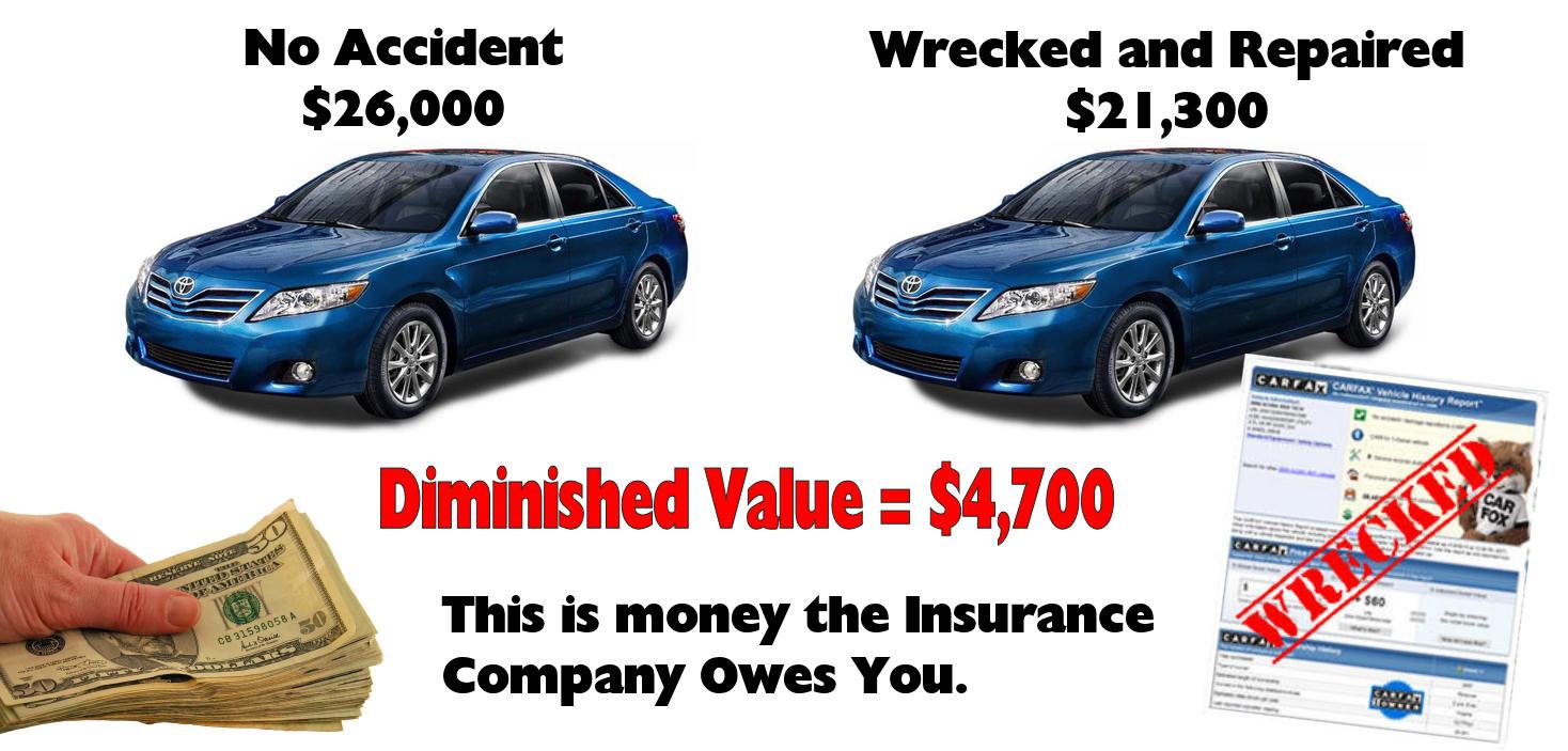 Diminished Value Auto Appraisal Claim Portland Oregon